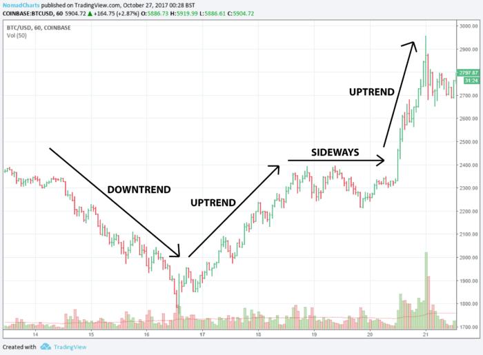 Bitcoin Price Chart 2