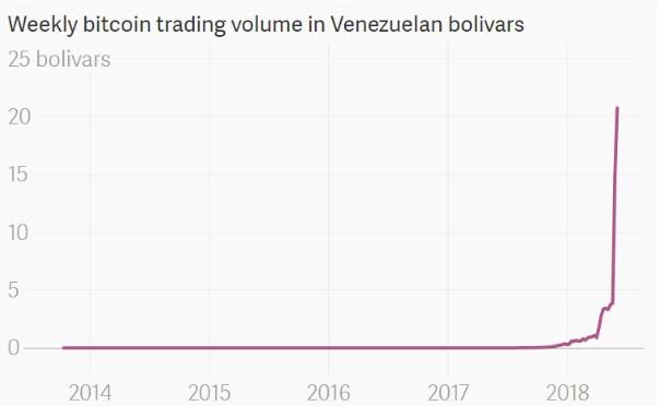 Weekly Bitcoin trading volume in Venezuelan bolivars. Source: The Atlas