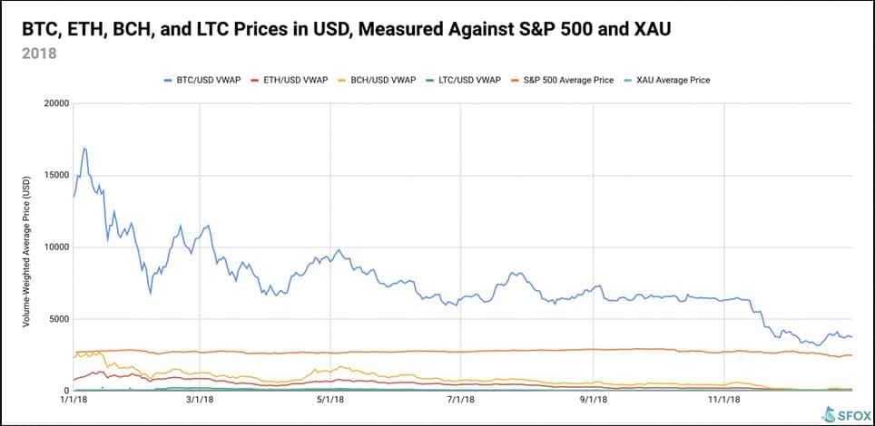 Crypto volatility in 2018