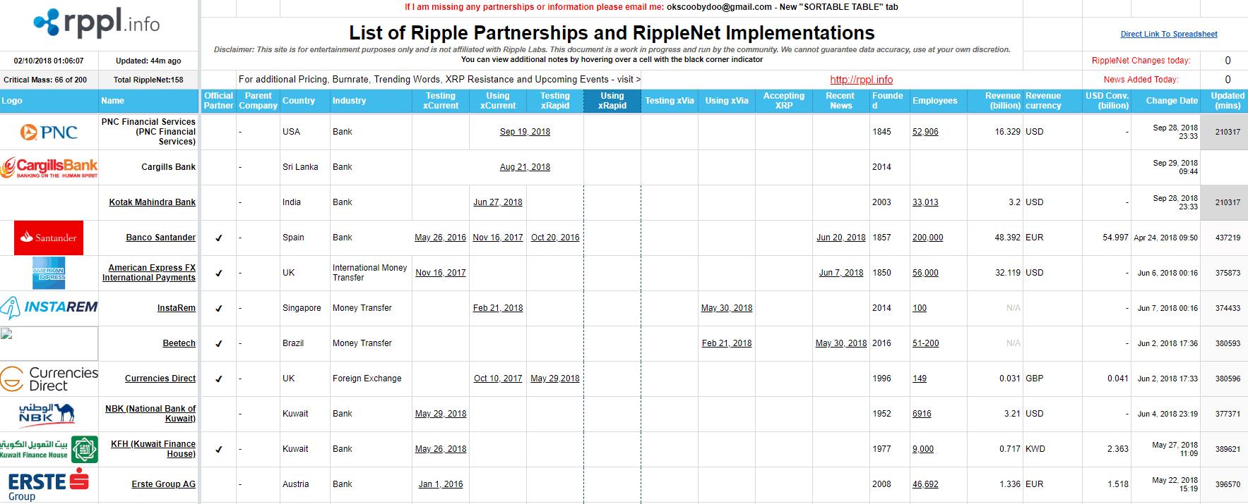 Ripple Partnerships