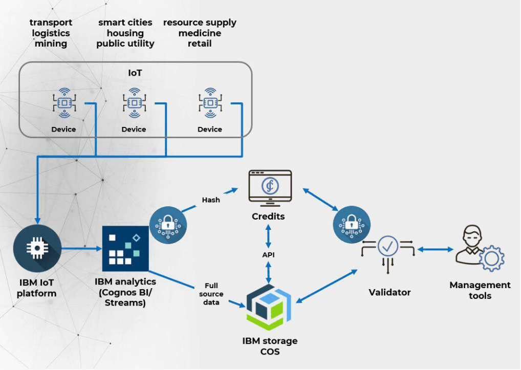 IBM Storage COS