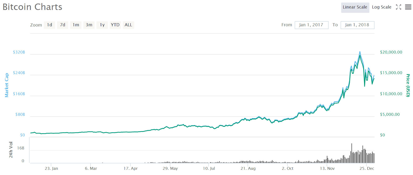 Bitcoin rising from below $1000 on 1 January 2017 to nearly $20,000