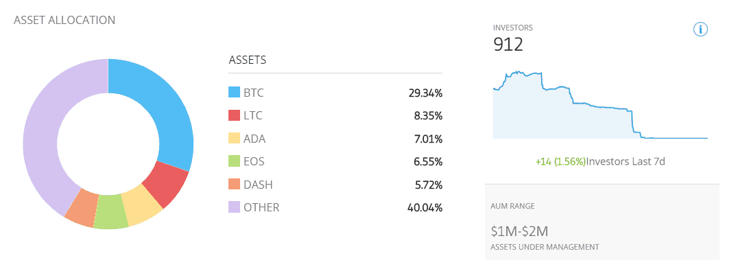 The CryptoPortfolio has 912 investors and $1 to $2 million assets