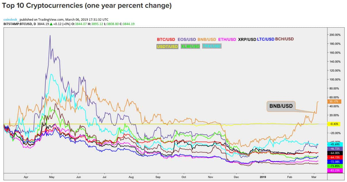 Top 10 Cryptocurrencies (one year percent change)