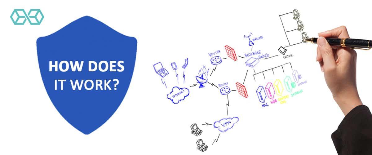 VPN How Does It Work? - Source: Shutterstock.com