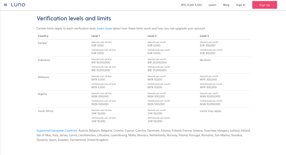 Luno Review Verification Limits