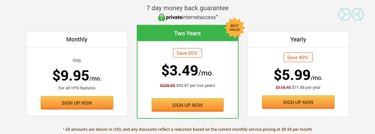 Price (PIA) - Source: privateinternetaccess.com