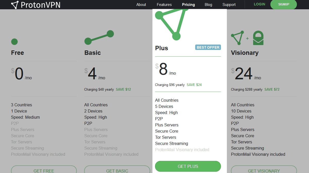 Plus plan - Source: protonvpn.com