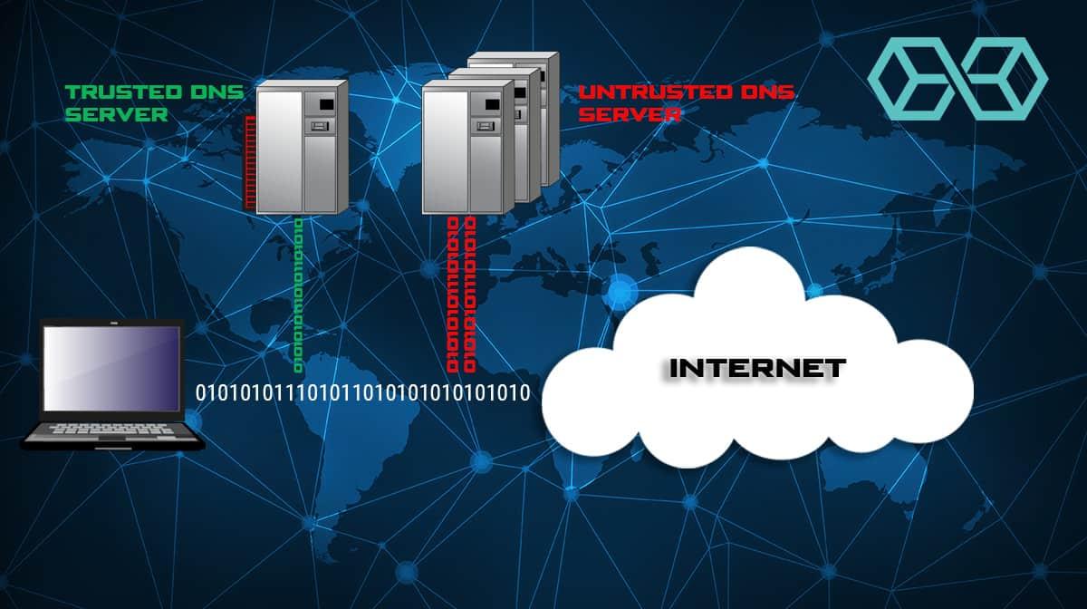 Smart Multi-Home Name Resolution DNS Leak Concept