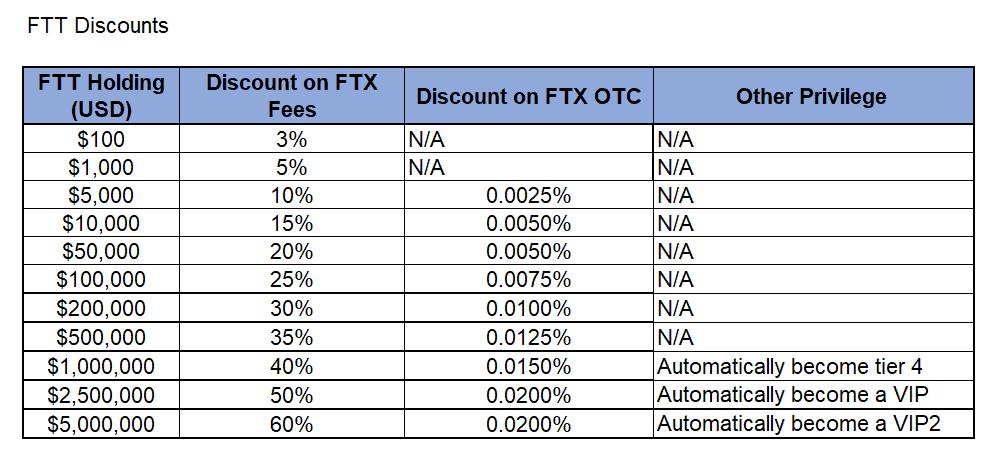 FTT Discount